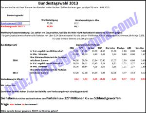 wahlkampfkosten2013